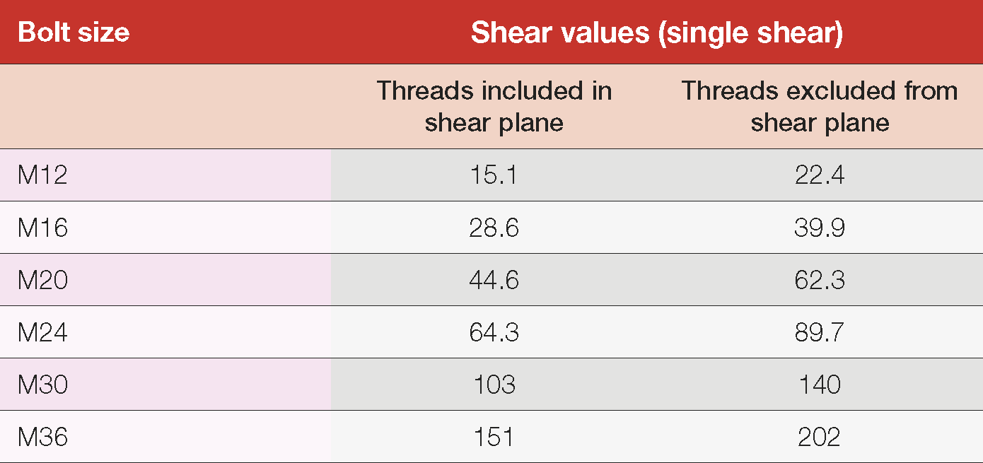 Table 11: Nominal shear capacities of commercial bolts – 4.6/S bolting category