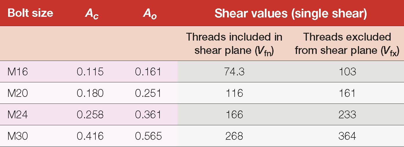 Table 13: Nominal shear capacities of high strength bolts – 10.9/S, 10.9/TB, 10.9/TF bolting categories