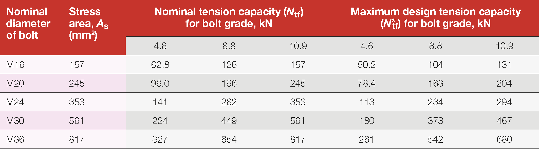 Table 14: Nominal and design tension capacity on any bolt