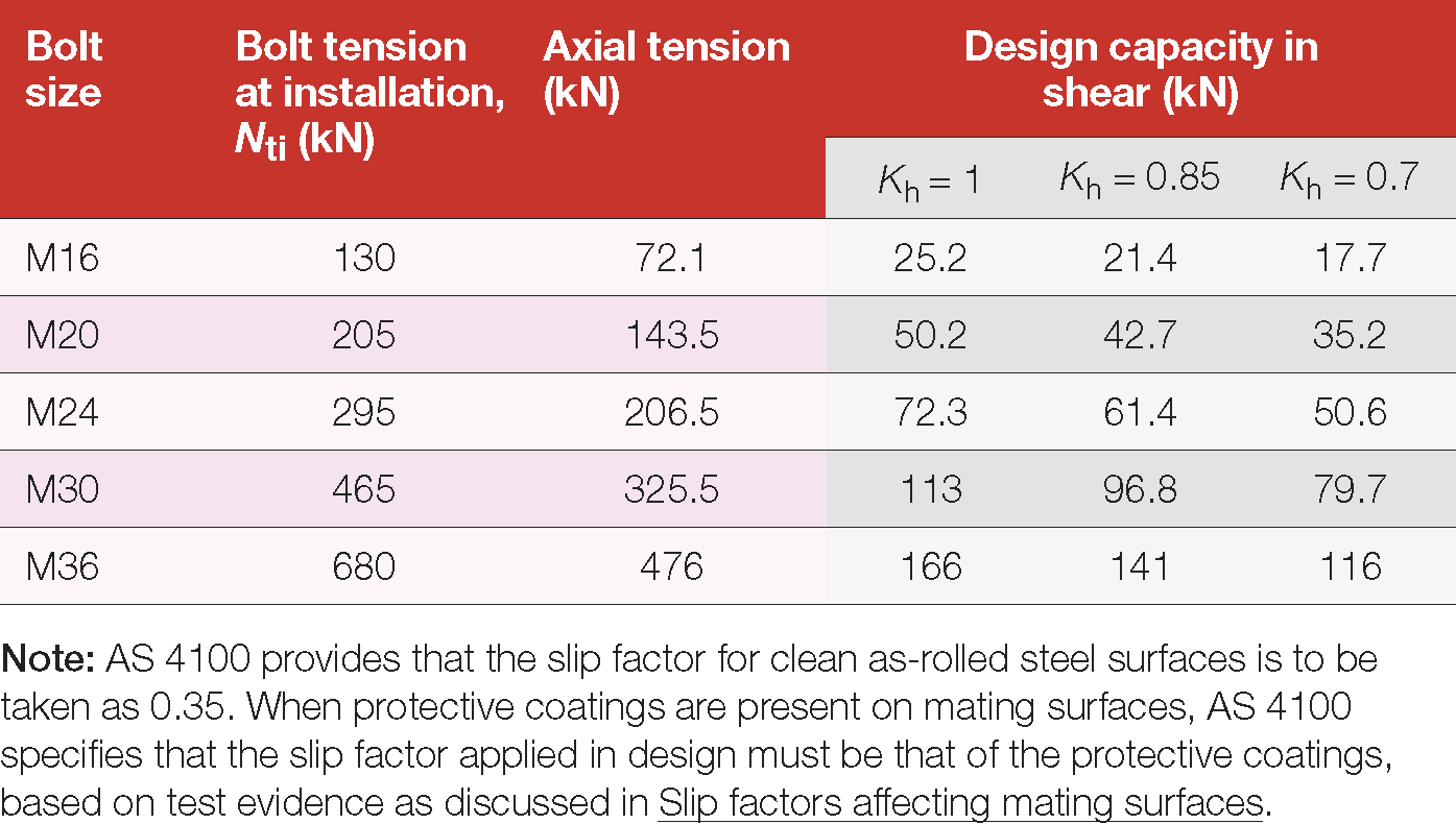 Table 16: Design capacities of strength grade 10.9 bolts - Serviceability limit state