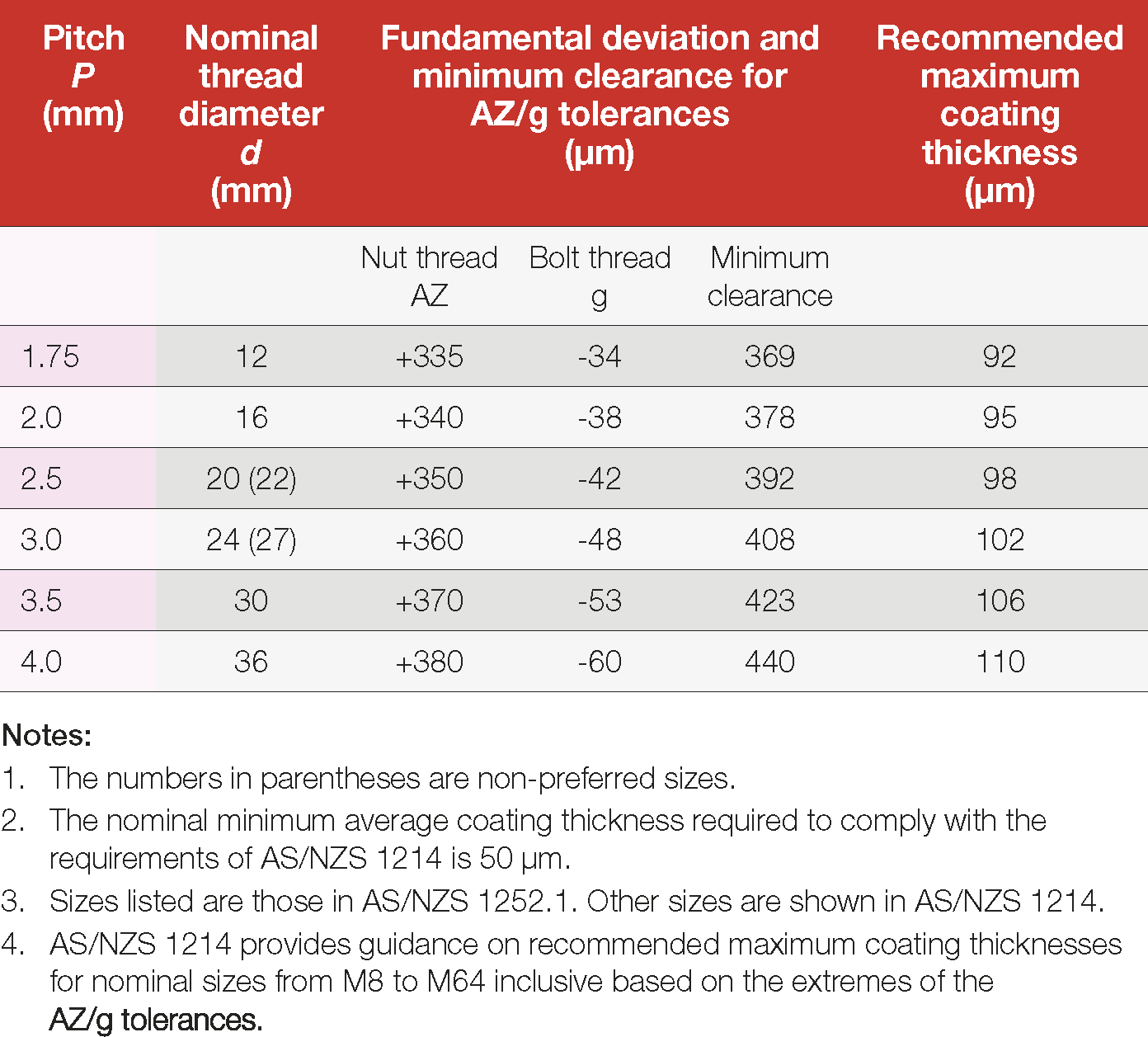 Table 22: Fundamental deviations and upper limits of coating thicknesses for assemblies with nuts tapped oversize