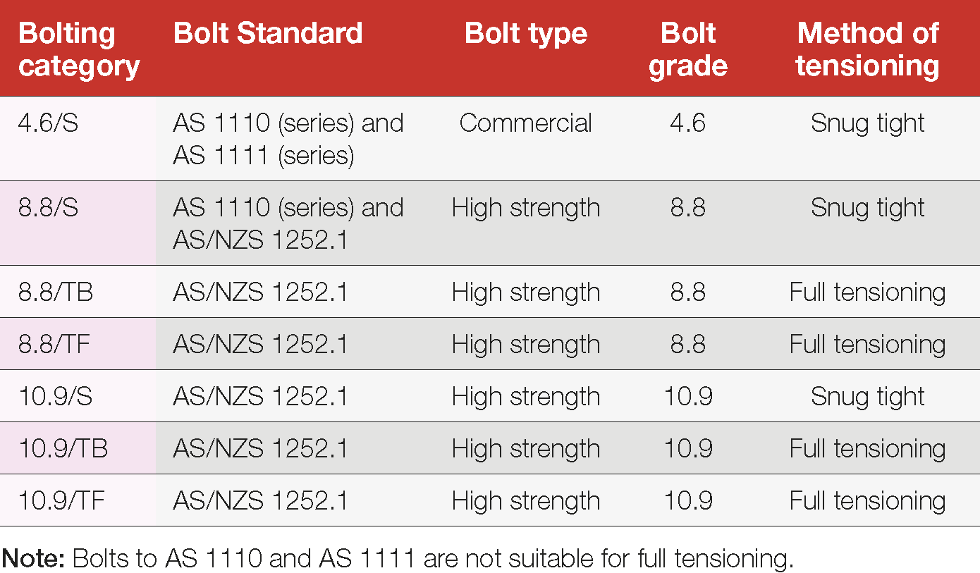 Table 8: Bolts and bolting category